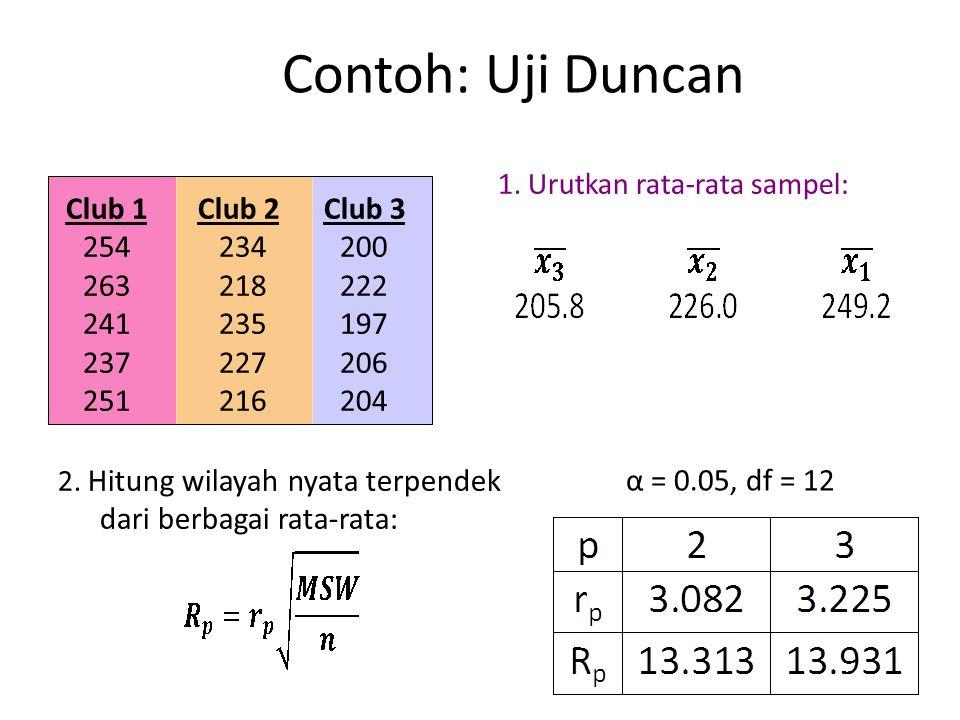 Contoh: Uji Duncan 1. Urutkan rata-rata sampel: