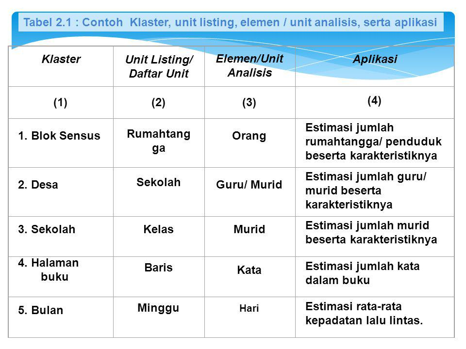Unit Listing/ Daftar Unit
