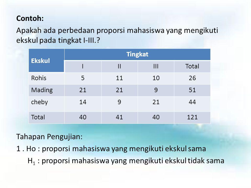 Contoh: Apakah ada perbedaan proporsi mahasiswa yang mengikuti ekskul pada tingkat I-III. Tahapan Pengujian: 1 . Ho : proporsi mahasiswa yang mengikuti ekskul sama H1 : proporsi mahasiswa yang mengikuti ekskul tidak sama
