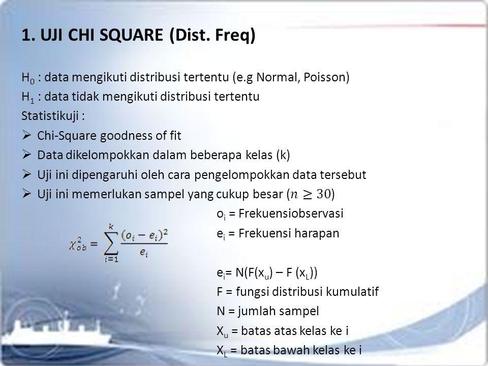 1. UJI CHI SQUARE (Dist. Freq)