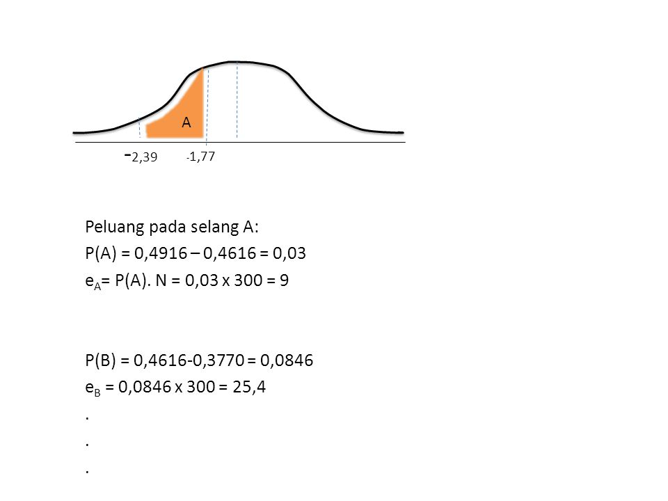 -2,39 Peluang pada selang A: P(A) = 0,4916 – 0,4616 = 0,03