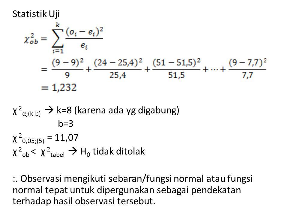 Statistik Uji χ 2α;(k-b)  k=8 (karena ada yg digabung) b=3. χ 20,05;(5) = 11,07. χ 2ob < χ 2tabel  H0 tidak ditolak.