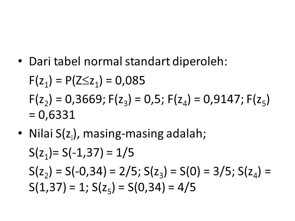 Dari tabel normal standart diperoleh: