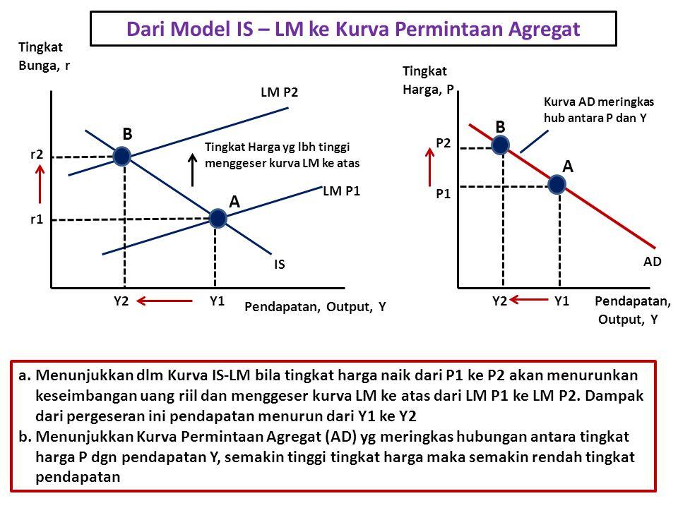 Dari Model IS – LM ke Kurva Permintaan Agregat