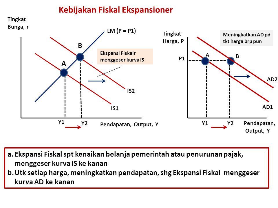 Kebijakan Fiskal Ekspansioner