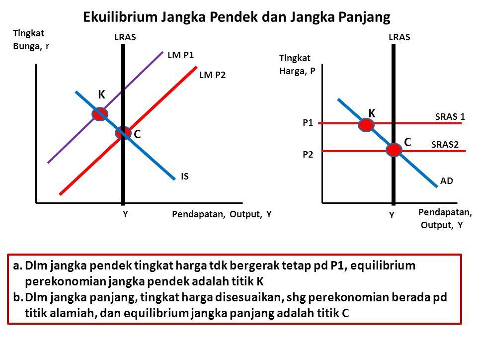 Ekuilibrium Jangka Pendek dan Jangka Panjang