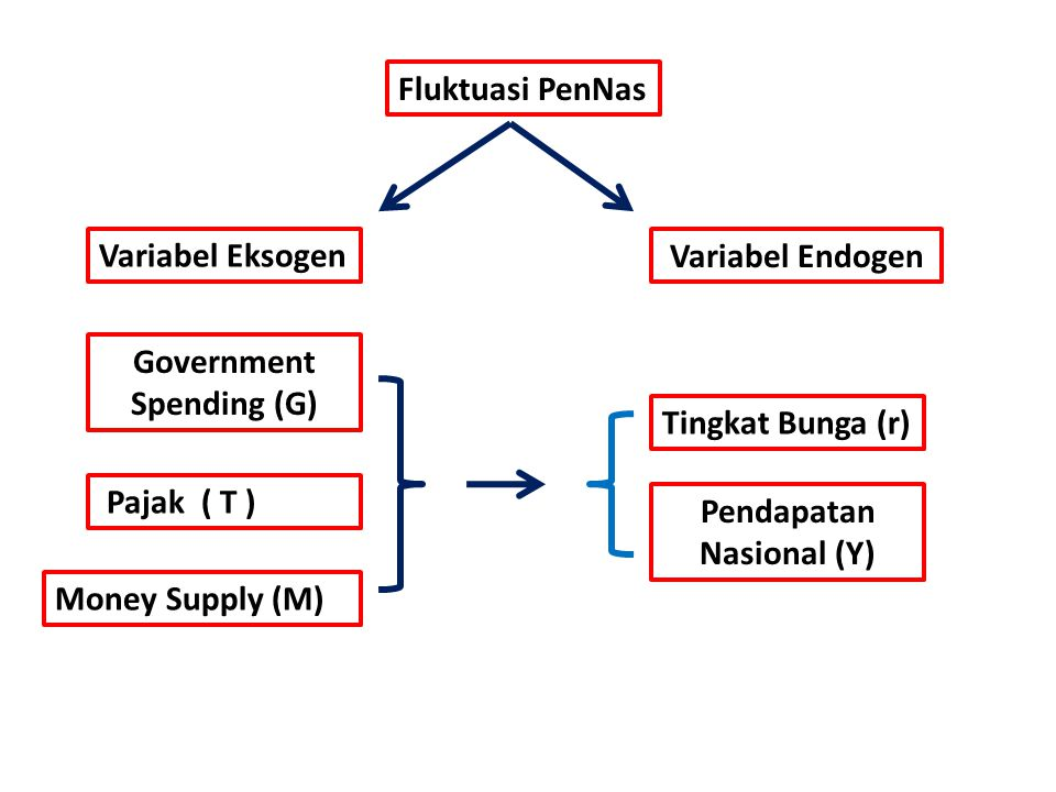 Government Spending (G) Pendapatan Nasional (Y)