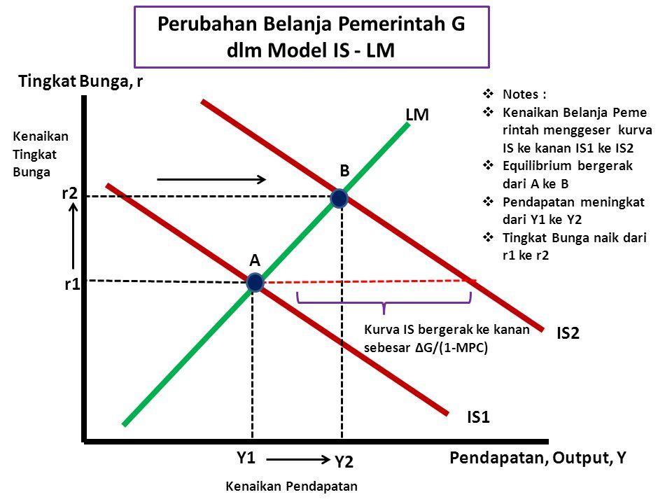 Perubahan Belanja Pemerintah G dlm Model IS - LM