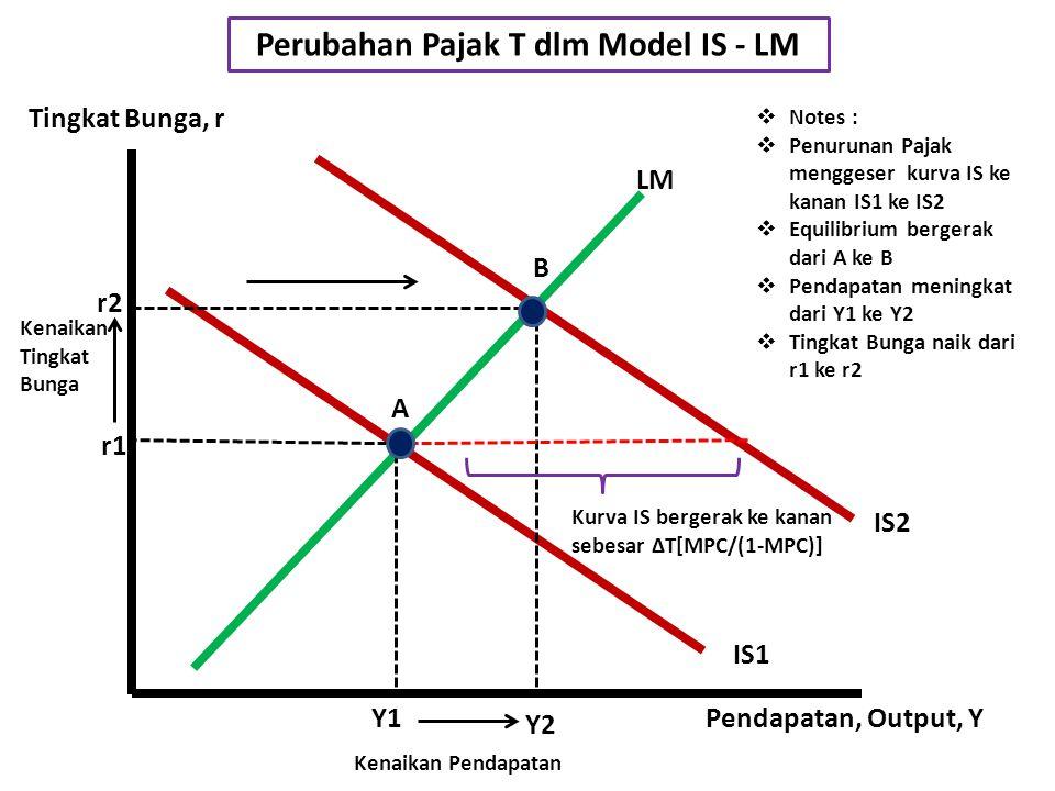 Perubahan Pajak T dlm Model IS - LM
