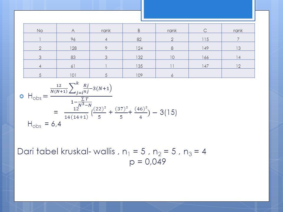 Dari tabel kruskal- wallis , n1 = 5 , n2 = 5 , n3 = 4 p = 0,049