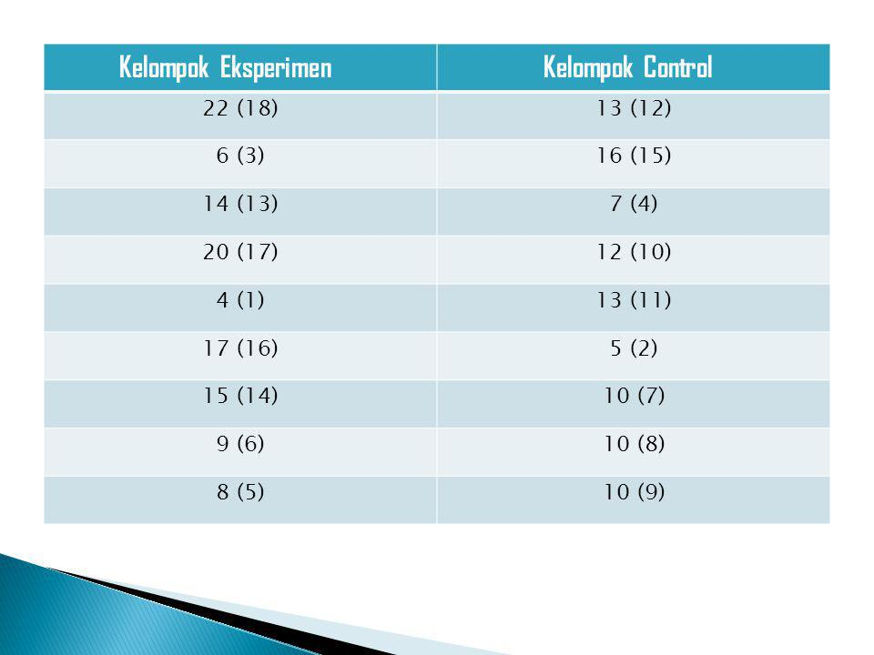 Kelompok Eksperimen Kelompok Control 22 (18) 13 (12) 6 (3) 16 (15)