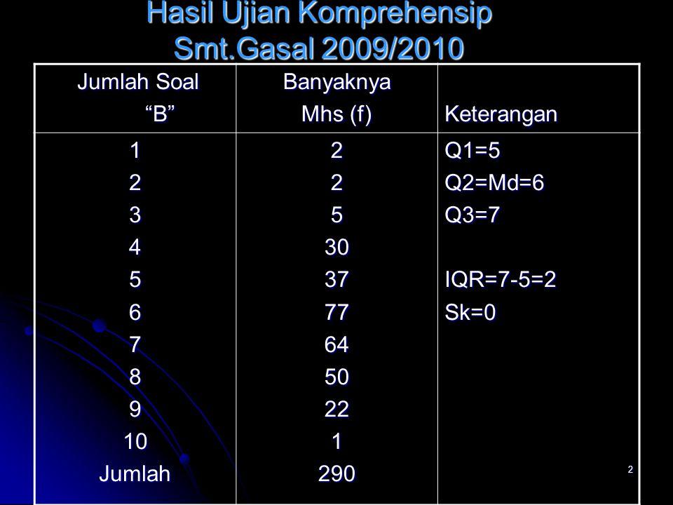 Hasil Ujian Komprehensip Smt.Gasal 2009/2010