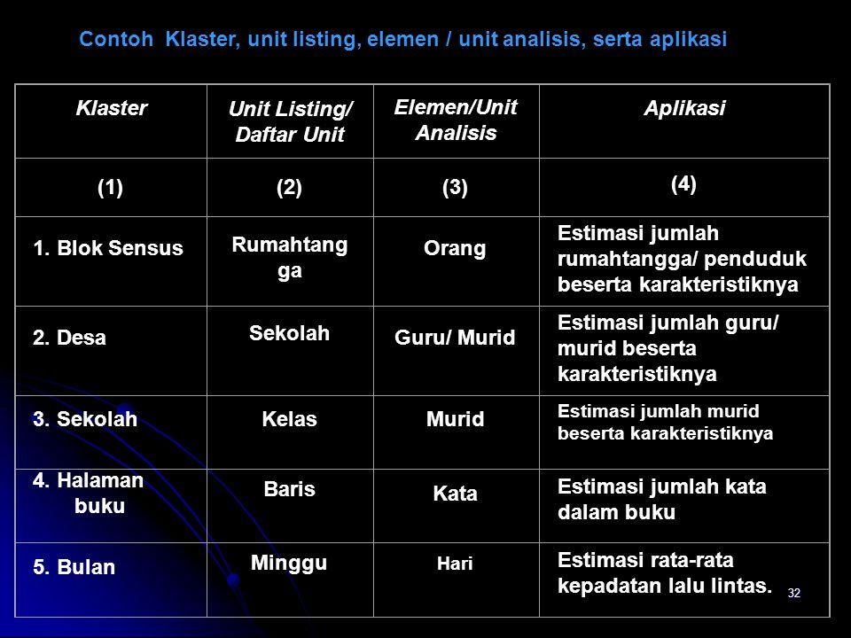 Unit Listing/ Daftar Unit