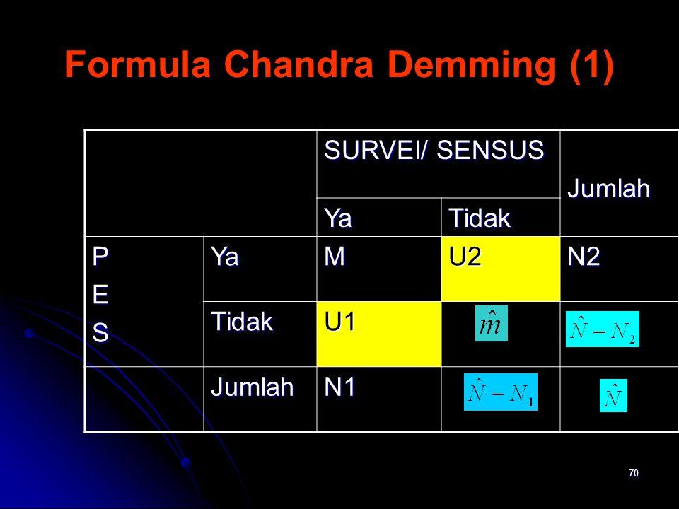 Formula Chandra Demming (1)