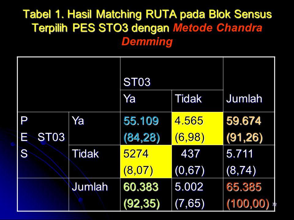 Tabel 1. Hasil Matching RUTA pada Blok Sensus Terpilih PES STO3 dengan Metode Chandra Demming