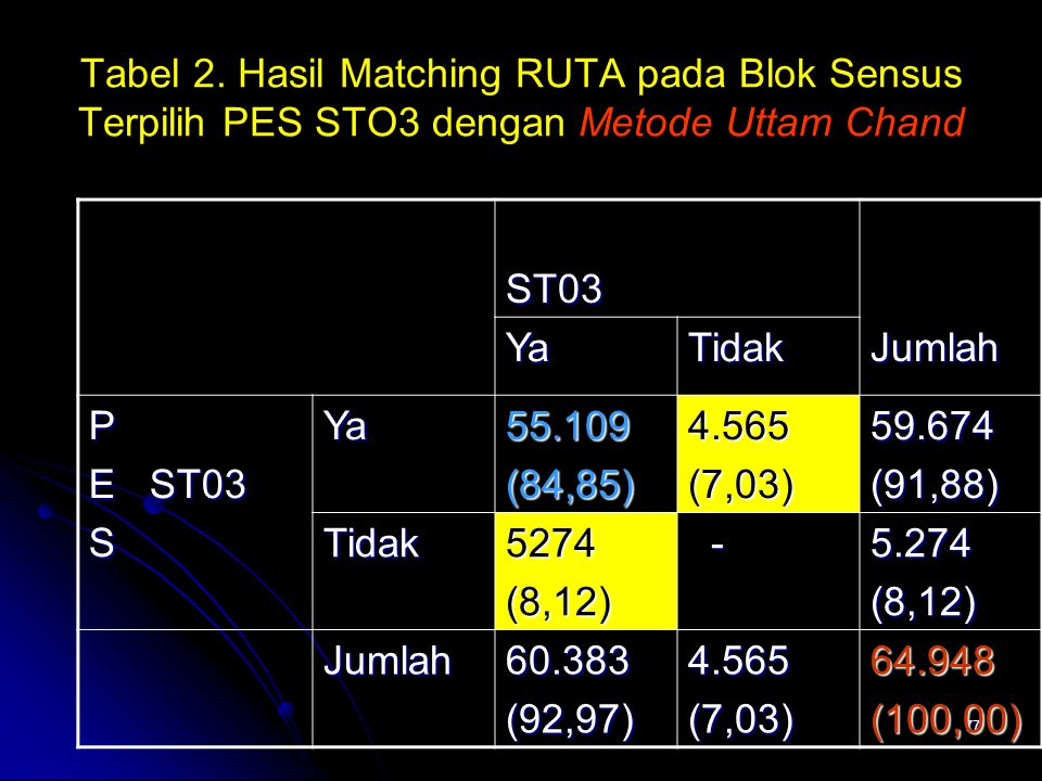 Tabel 2. Hasil Matching RUTA pada Blok Sensus Terpilih PES STO3 dengan Metode Uttam Chand