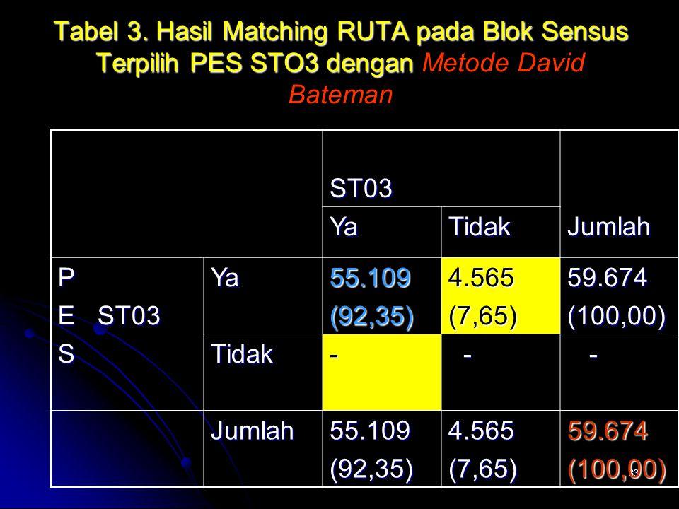 Tabel 3. Hasil Matching RUTA pada Blok Sensus Terpilih PES STO3 dengan Metode David Bateman