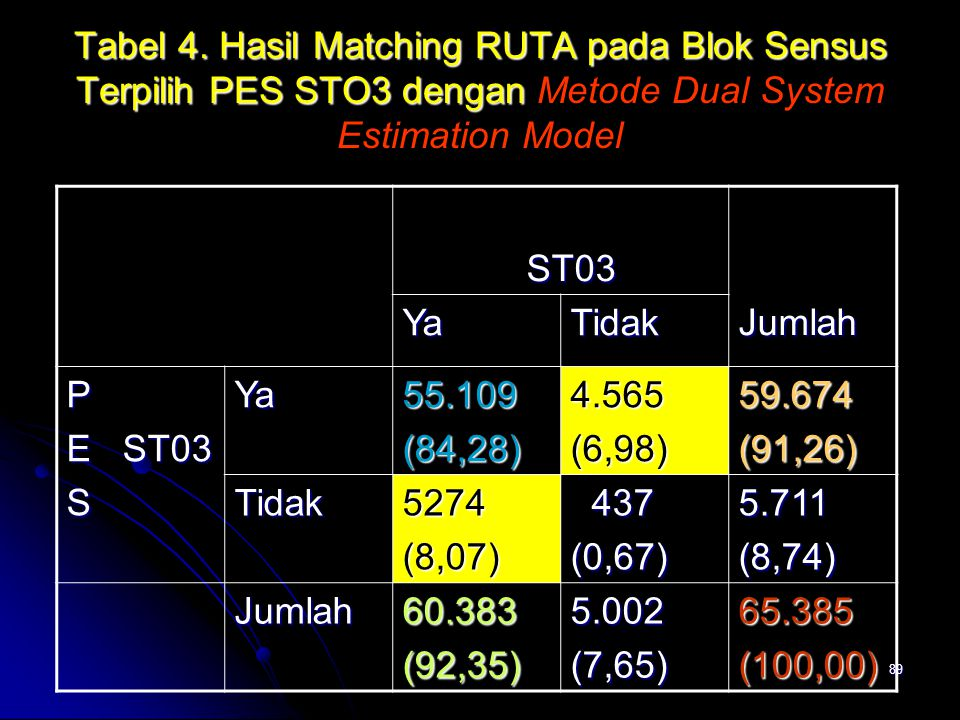 Tabel 4. Hasil Matching RUTA pada Blok Sensus Terpilih PES STO3 dengan Metode Dual System Estimation Model