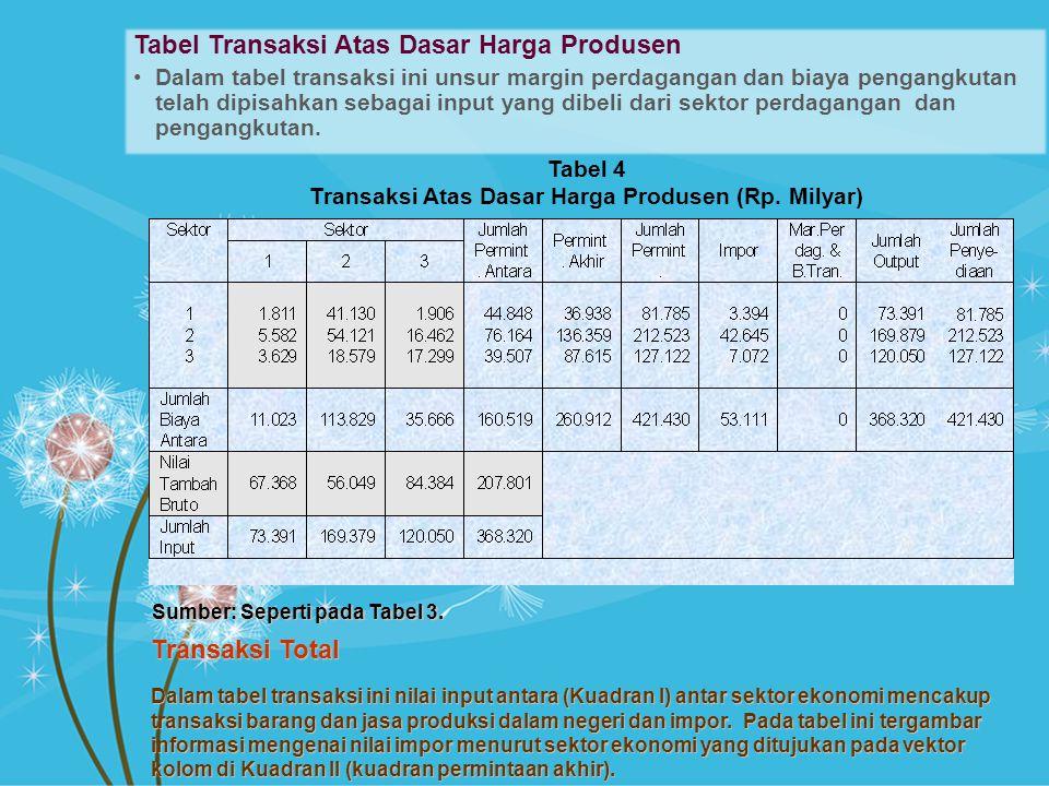 Transaksi Atas Dasar Harga Produsen (Rp. Milyar)