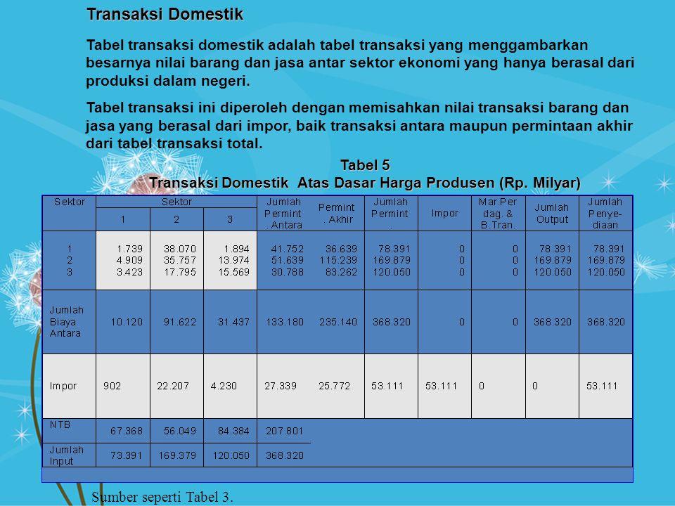 Transaksi Domestik Atas Dasar Harga Produsen (Rp. Milyar)