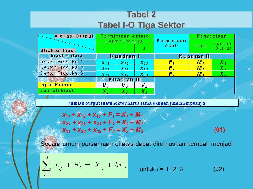 Tabel 2 Tabel I-O Tiga Sektor