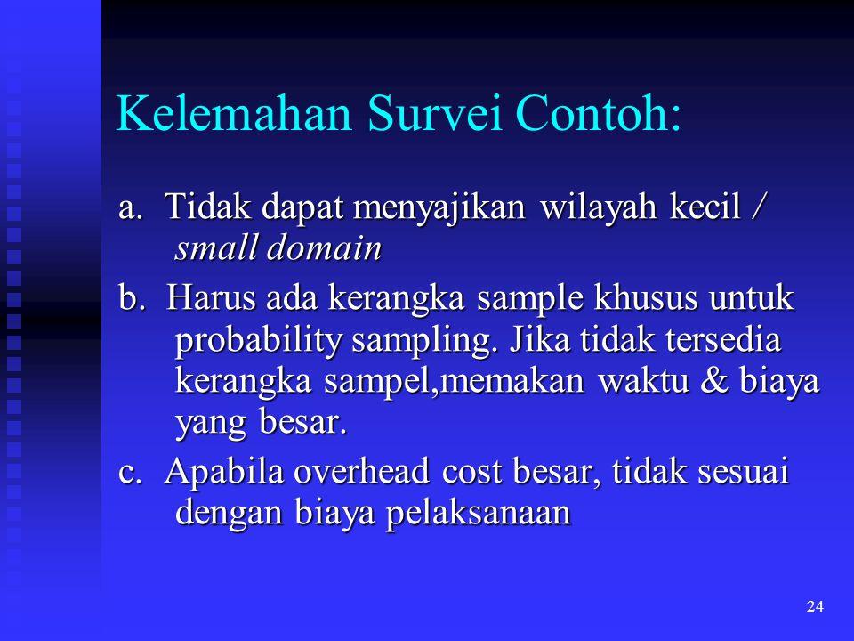 Kelemahan Survei Contoh: