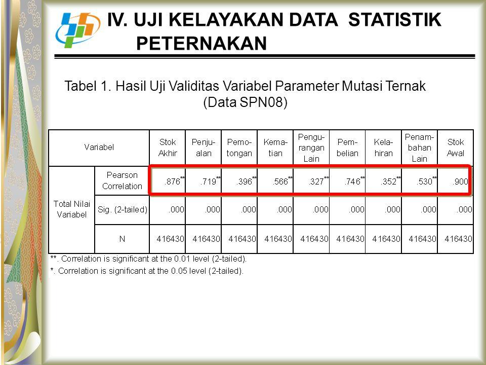 Tabel 1. Hasil Uji Validitas Variabel Parameter Mutasi Ternak