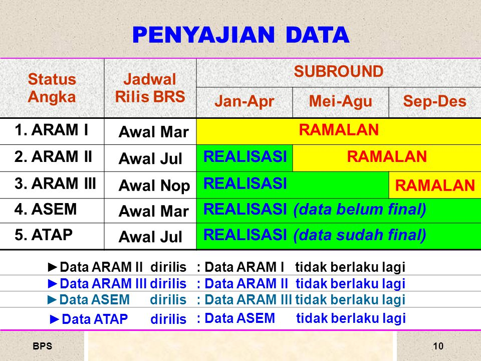 PENYAJIAN DATA Status Angka Jadwal Rilis BRS SUBROUND Jan-Apr Mei-Agu