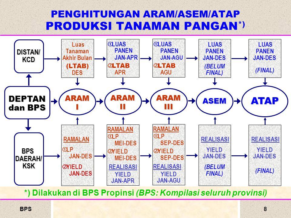 PENGHITUNGAN ARAM/ASEM/ATAP PRODUKSI TANAMAN PANGAN*)