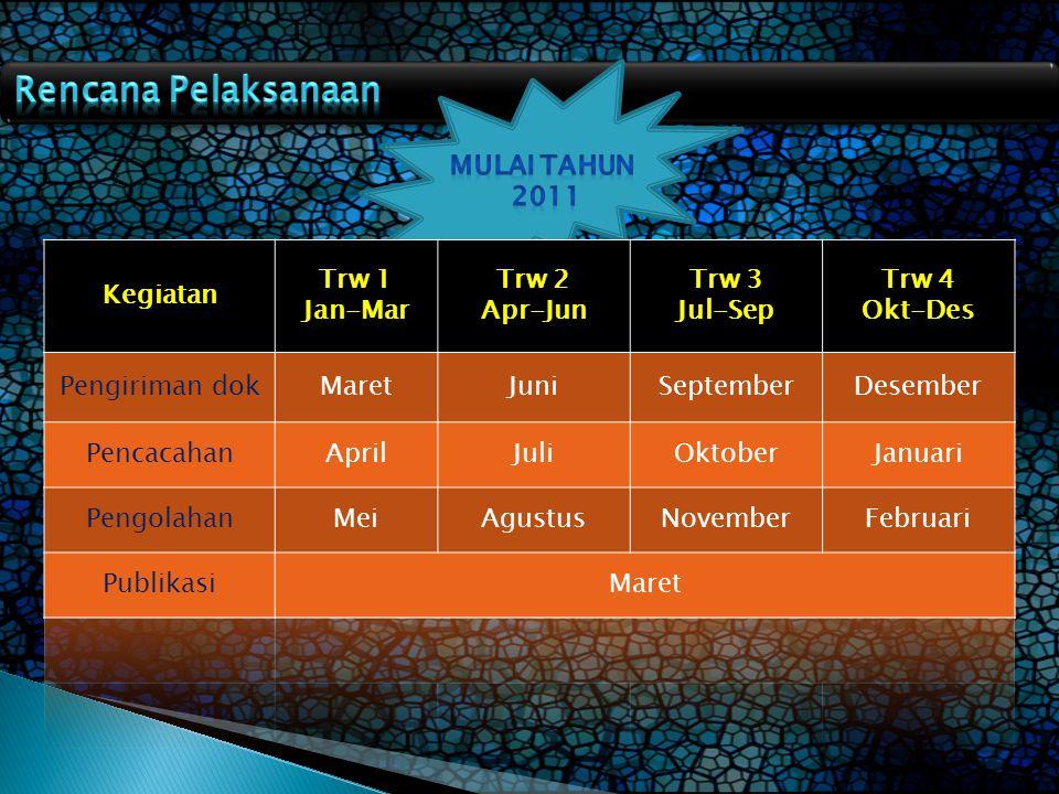 Rencana Pelaksanaan Mulai Tahun 2011 Kegiatan Trw 1 Jan-Mar Trw 2