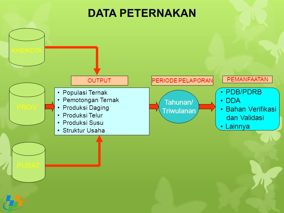 DATA PETERNAKAN PDB/PDRB PROV DDA Tahunan/ Bahan Verifikasi Triwulanan