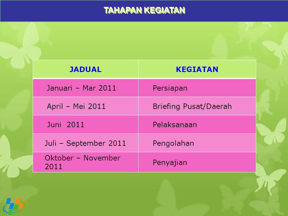 TAHAPAN KEGIATAN JADUAL KEGIATAN Januari – Mar 2011 Persiapan