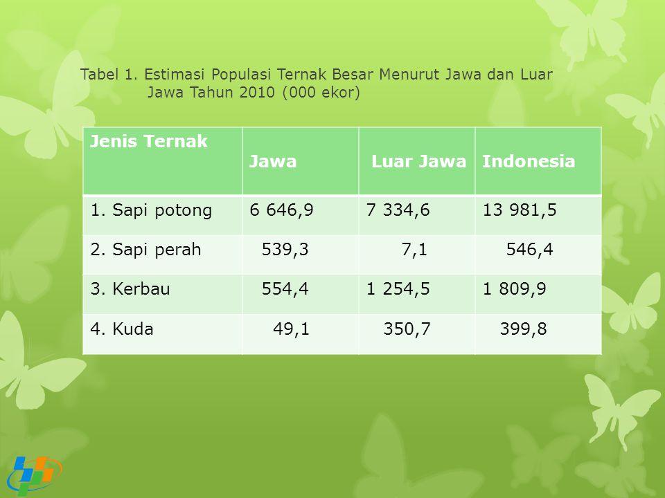 Jenis Ternak Jawa Luar Jawa Indonesia 1. Sapi potong 6 646,9 7 334,6