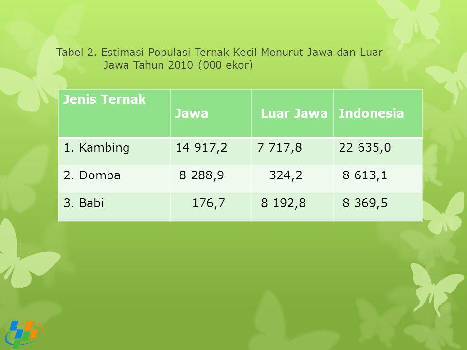 Jenis Ternak Jawa Luar Jawa Indonesia 1. Kambing 14 917,2 7 717,8