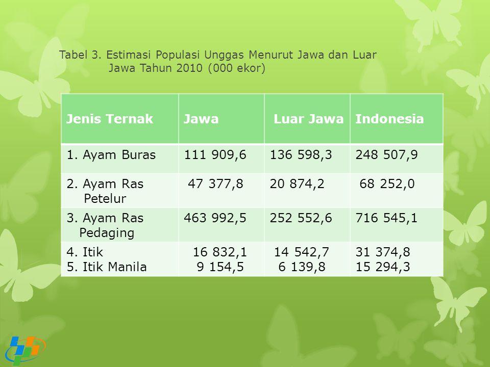 Jenis Ternak Jawa Luar Jawa Indonesia 1. Ayam Buras 111 909,6