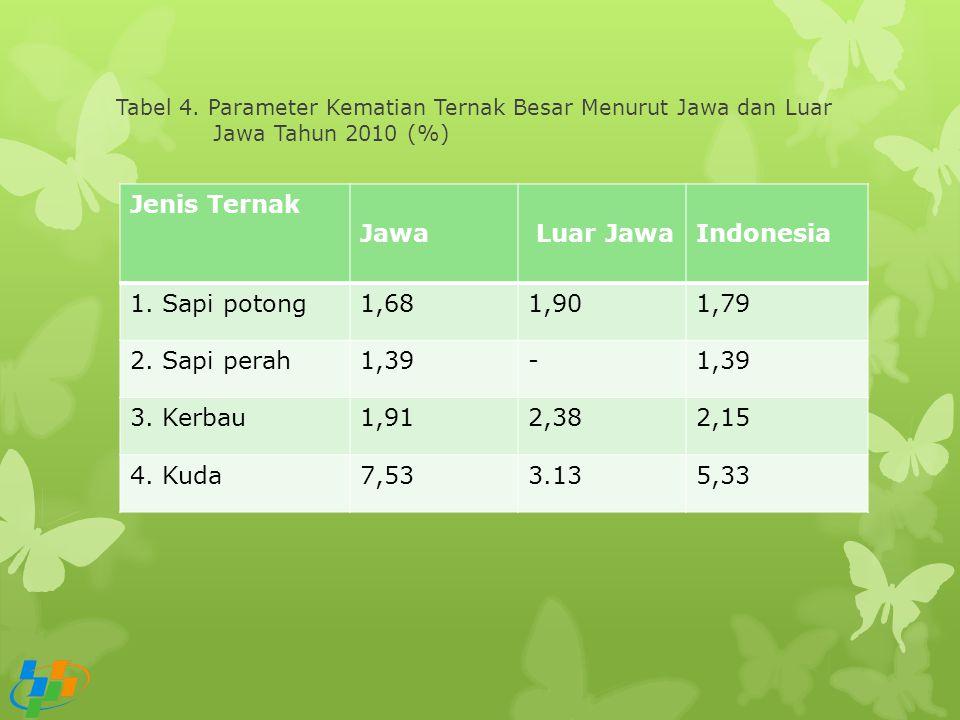 Jenis Ternak Jawa Luar Jawa Indonesia 1. Sapi potong 1,68 1,90 1,79