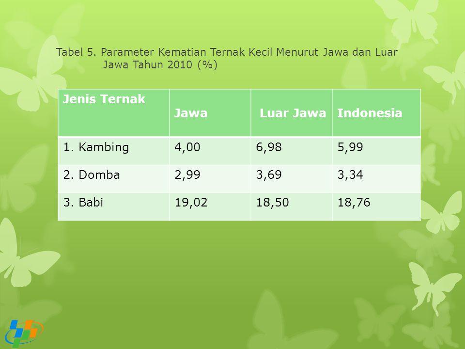 Jenis Ternak Jawa Luar Jawa Indonesia 1. Kambing 4,00 6,98 5,99