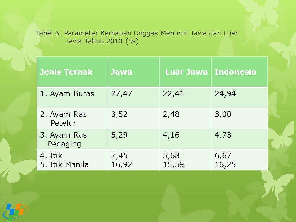 Jenis Ternak Jawa Luar Jawa Indonesia 1. Ayam Buras 27,47 22,41 24,94