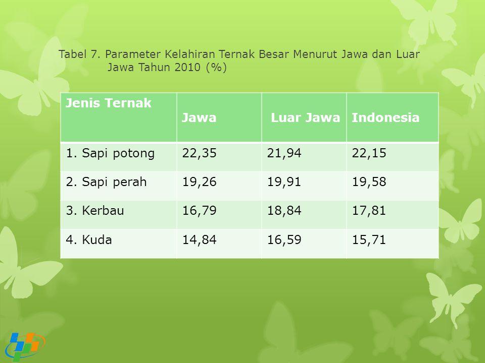 Jenis Ternak Jawa Luar Jawa Indonesia 1. Sapi potong 22,35 21,94 22,15