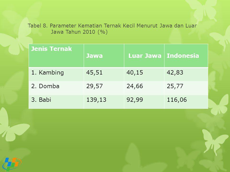 Jenis Ternak Jawa Luar Jawa Indonesia 1. Kambing 45,51 40,15 42,83