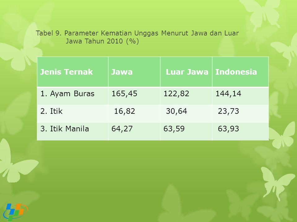 Jenis Ternak Jawa Luar Jawa Indonesia 1. Ayam Buras 165,45 122,82