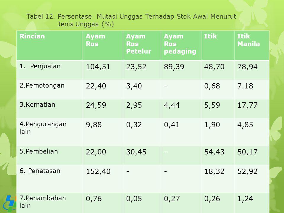 Tabel 12. Persentase Mutasi Unggas Terhadap Stok Awal Menurut Jenis Unggas (%)