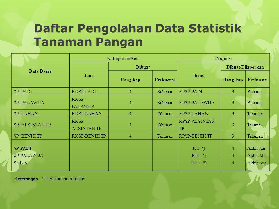Daftar Pengolahan Data Statistik Tanaman Pangan