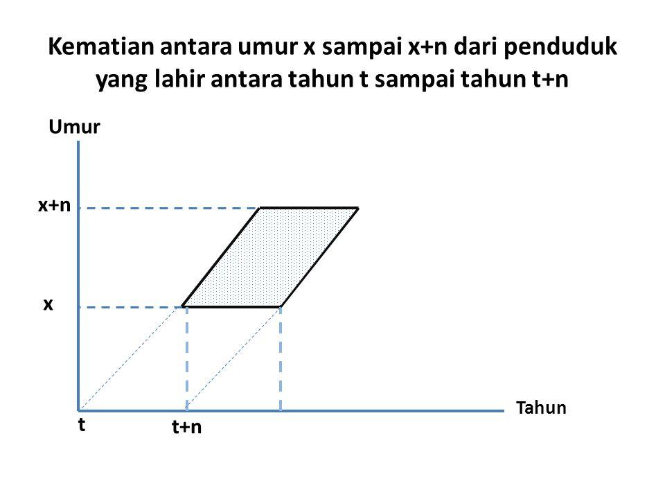 Kematian antara umur x sampai x+n dari penduduk yang lahir antara tahun t sampai tahun t+n