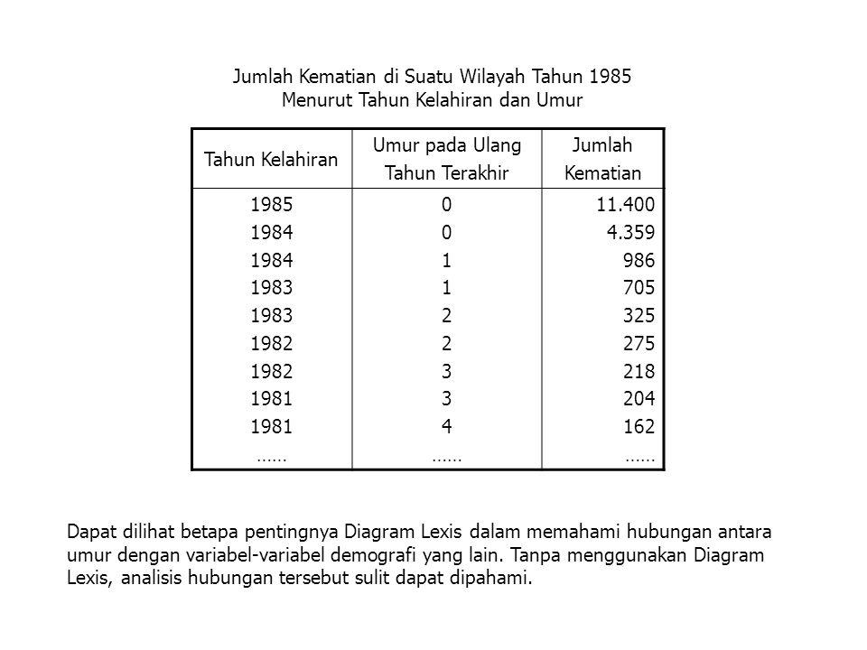 Jumlah Kematian di Suatu Wilayah Tahun 1985 Menurut Tahun Kelahiran dan Umur. Tahun Kelahiran.
