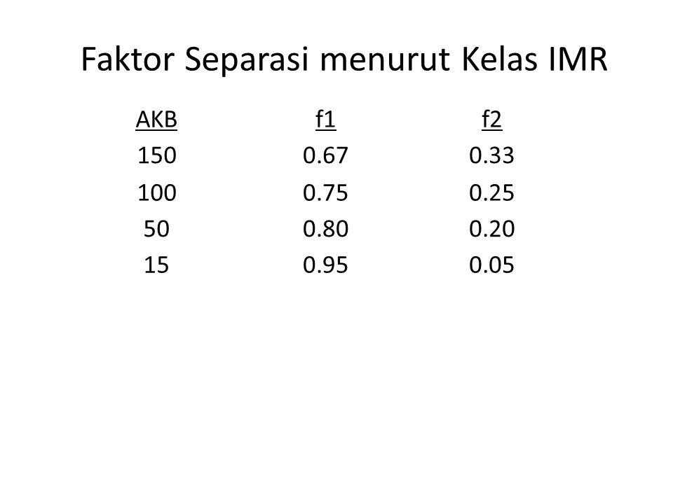Faktor Separasi menurut Kelas IMR