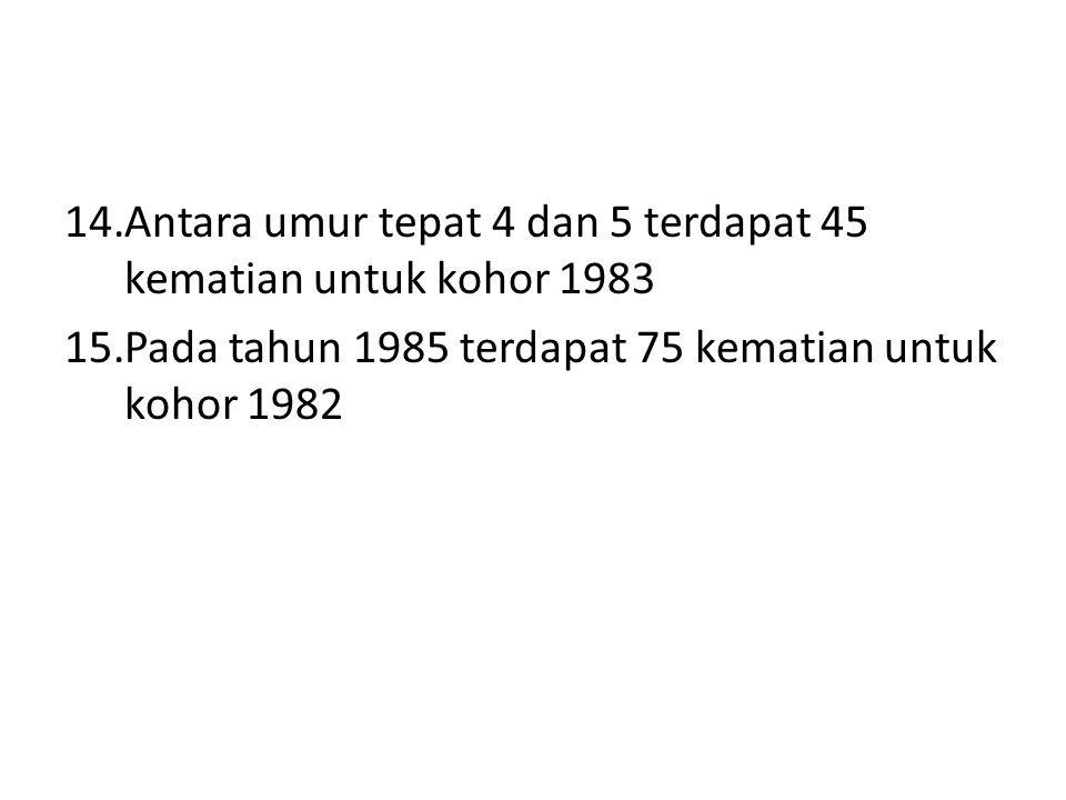 Antara umur tepat 4 dan 5 terdapat 45 kematian untuk kohor 1983