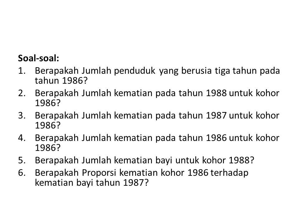Soal-soal: Berapakah Jumlah penduduk yang berusia tiga tahun pada tahun 1986 Berapakah Jumlah kematian pada tahun 1988 untuk kohor 1986