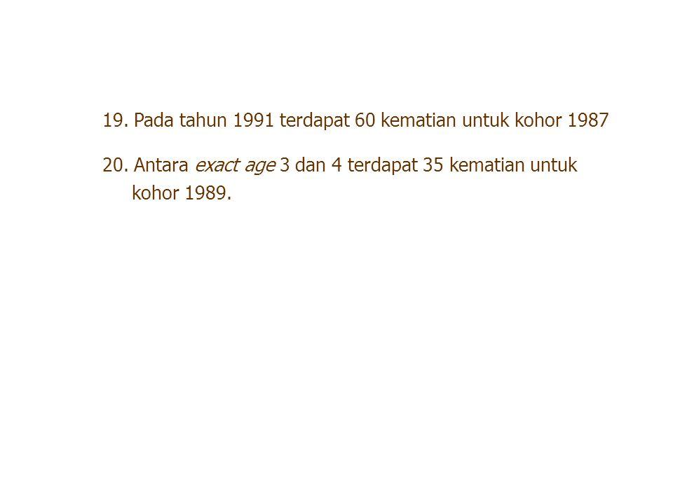 19. Pada tahun 1991 terdapat 60 kematian untuk kohor 1987