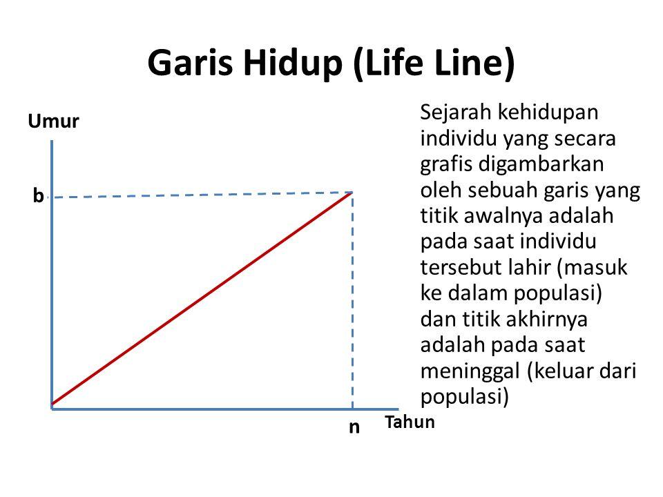 Garis Hidup (Life Line)